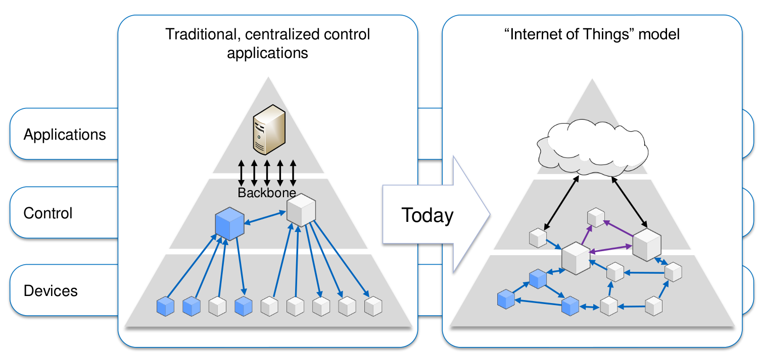 Image result for industrial internet of things model traditional